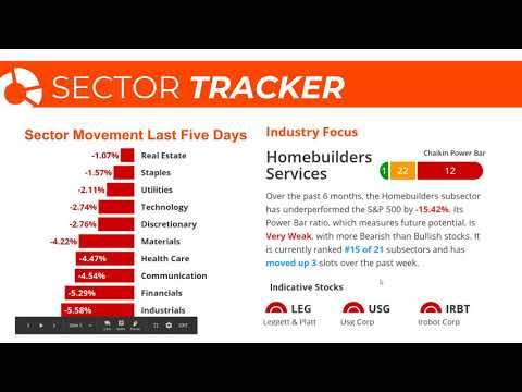 Stock Market Today: Federated Investors (FII), Homebuilder Services, and more!  | October 29, 2018