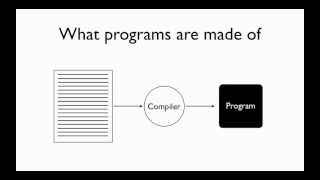 Learn Programming in C - Lesson 1 - Compiling your first program