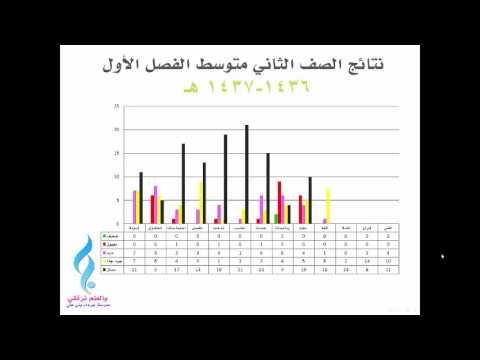 برنامج تحليل النتائج مجانا