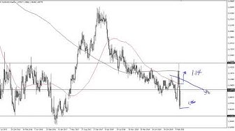 EUR/USD Technical Analysis for the Week of March 30, 2020 by FXEmpire