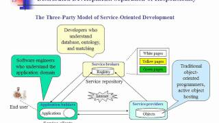 An Introduction to Service-Oriented Architecture