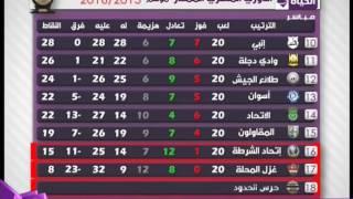 الكورة مع الحياة - جدول ترتيب فرق الدوري المصري الممتاز حتى اليوم