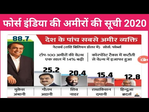 Forbes India rich list 2020। फोर्ब्स की लिस्ट 2020।forbes rich list 2020 india।forbslist2020