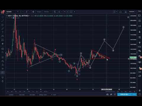 Bitcoin (BTC) Evening Update: In PHase with Bitcoin Cash?