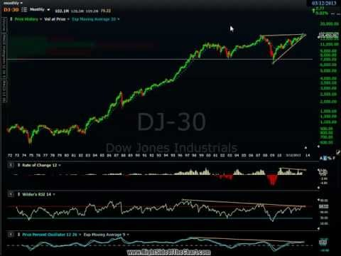 3-12-13 Dow Jones Industrials Overview