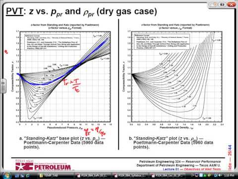 Estimating Oil, Gas and Water Properties. PVT