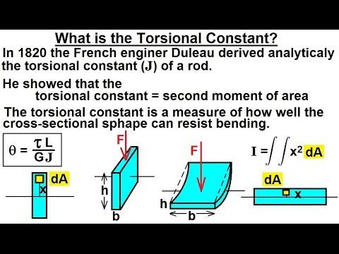 Physics Mechanics Torsion 2 Of 14 What Is Torsional