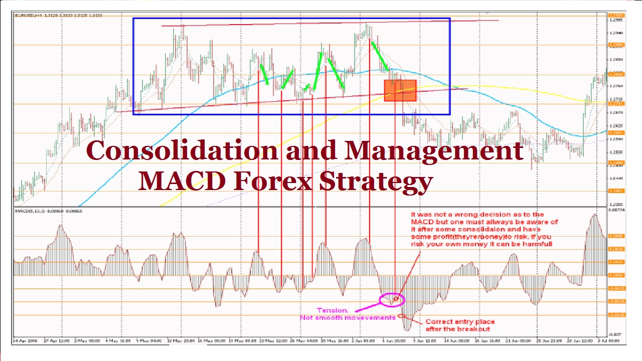 Forex consolidation strategy