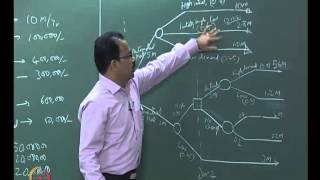Mod-01 Lec-30 Decision making in System Design( continued)