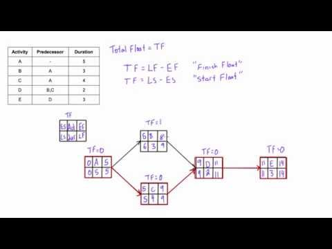 What is Total Float (Total Slack) and how to calculate it in