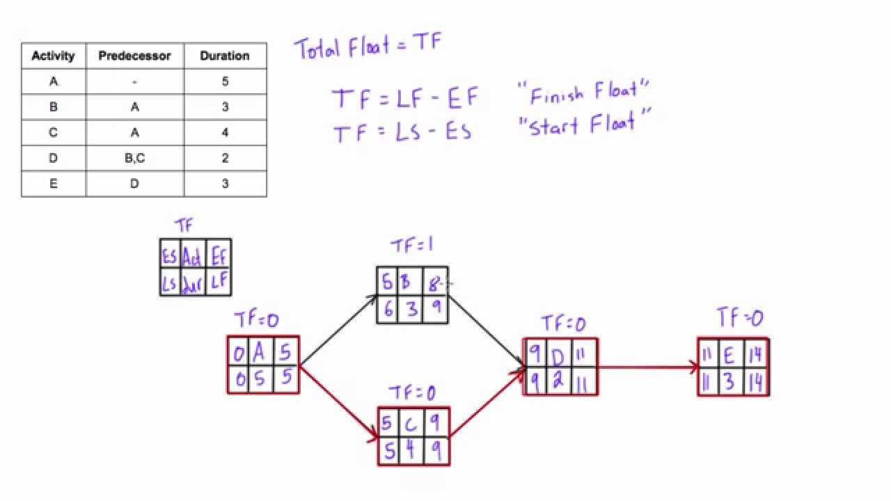 What Is Total Float Slack And How To Calculate It In A Network Diagram You