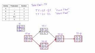 What is Total Float (Total Slack) and how to calculate it in a network diagram