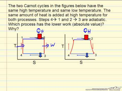 Carnot Cycle Reversible and Irreversible Review YouTube