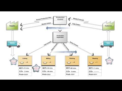 An uttana.com Video: VSM: Explanation of Value Stream Mapping Icons and Language