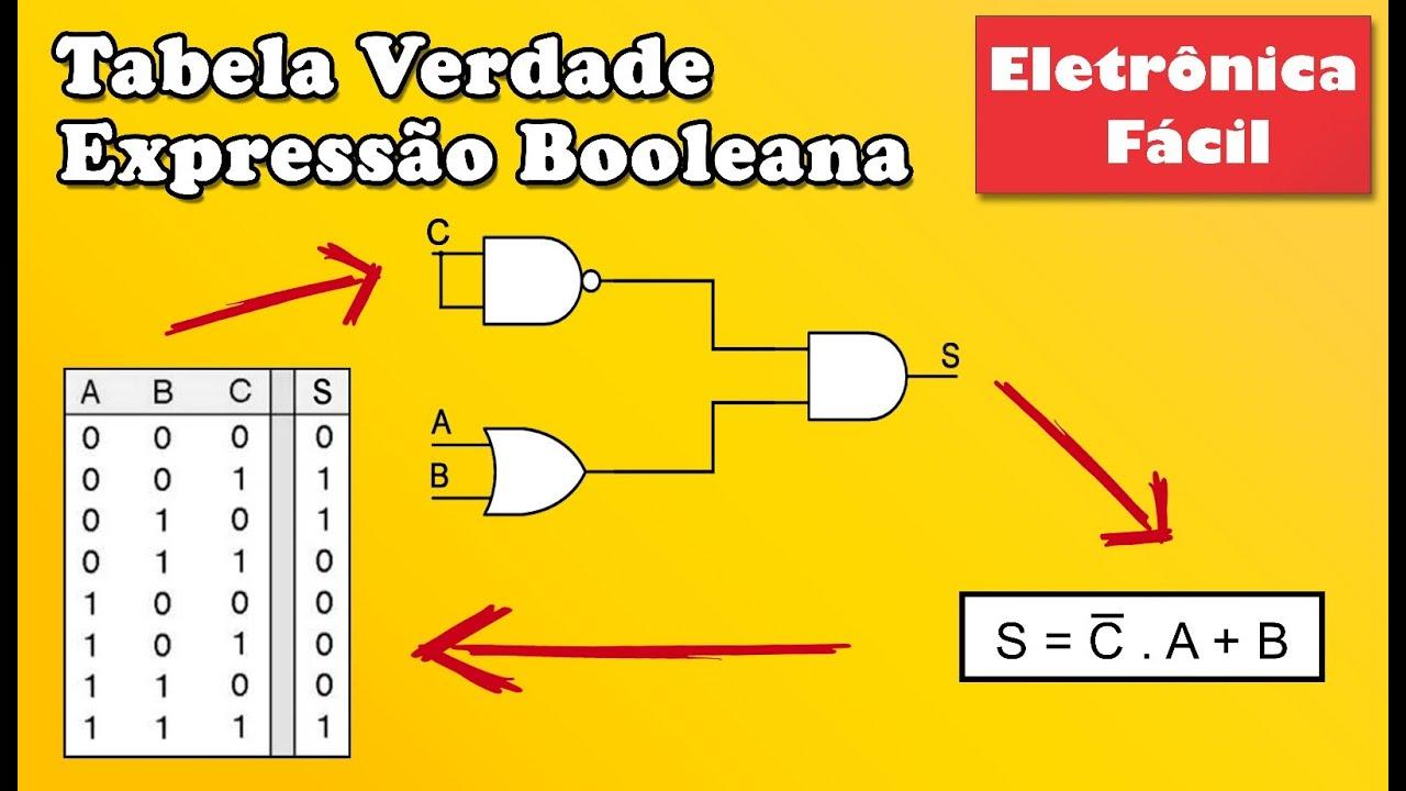 Circuito Eletronica : Eletrônica digital 14 tabela da verdade expressão booleana