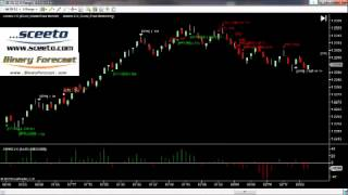 Trade Station daily Report 10th August Forex Euro USD 6E Futures