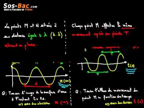 Caractéristiques des ondes cours 4 : 2 BAC International