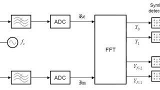 OFDM system comparison table | Wikipedia audio article