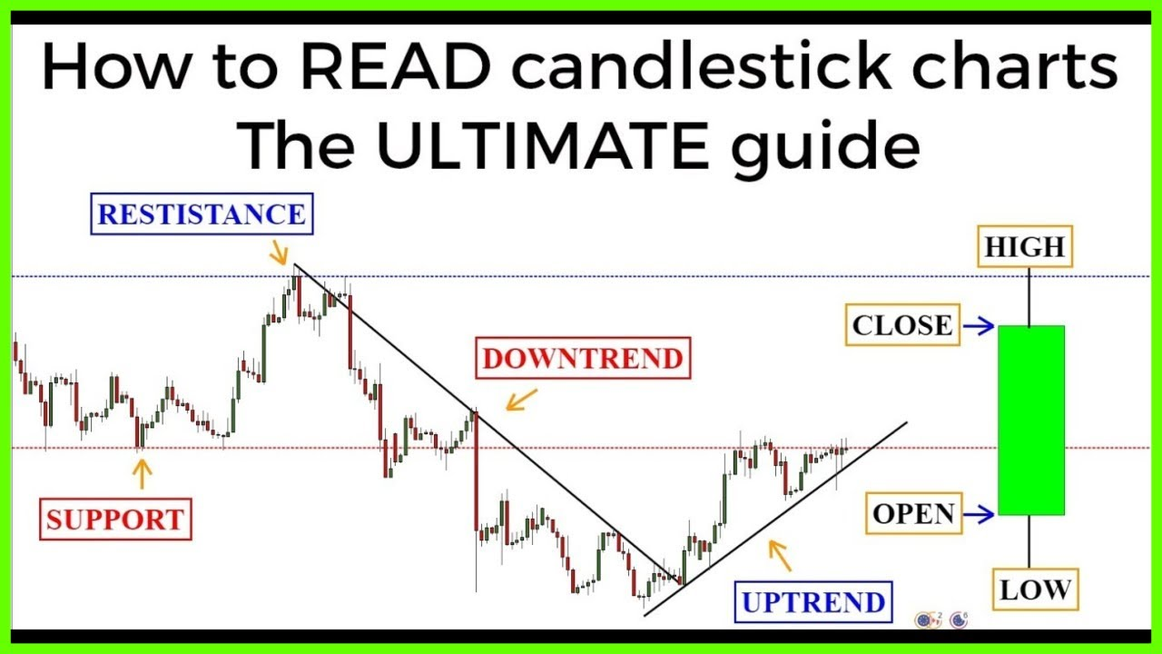 Candlestick Charts The Ultimate Beginners Guide To Reading A Candlestick Chart Youtube