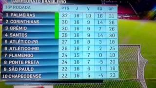 Tabela brasileirão 2016 serie a