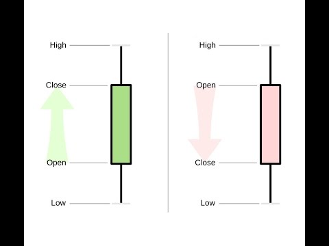 Stock Candlesticks Explained Learn Candle Charts In 10 Minutes Stock Chart Reading Tutorial Tips