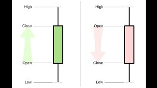 Stock candlesticks explained: Learn candle charts in 10 minutes. / Stock chart reading tutorial tips