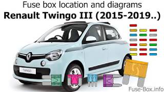 Fuse box location and diagrams: Renault Twingo III (2015-2019..)