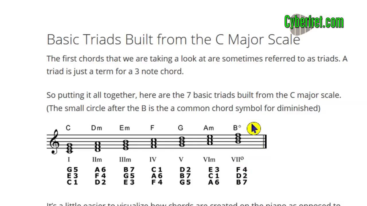 Basic Chord Construction For Guitar Part 1 Of 3 Youtube