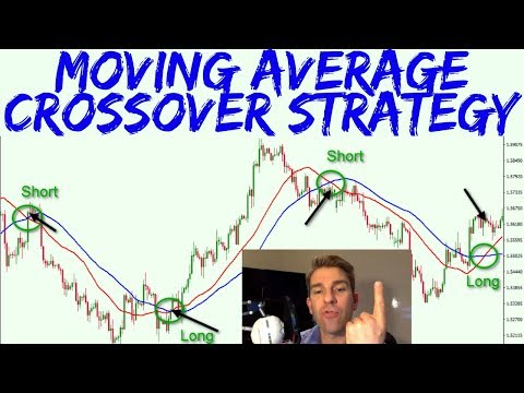 Moving Average Crossover Strategy with a Twist 🎩