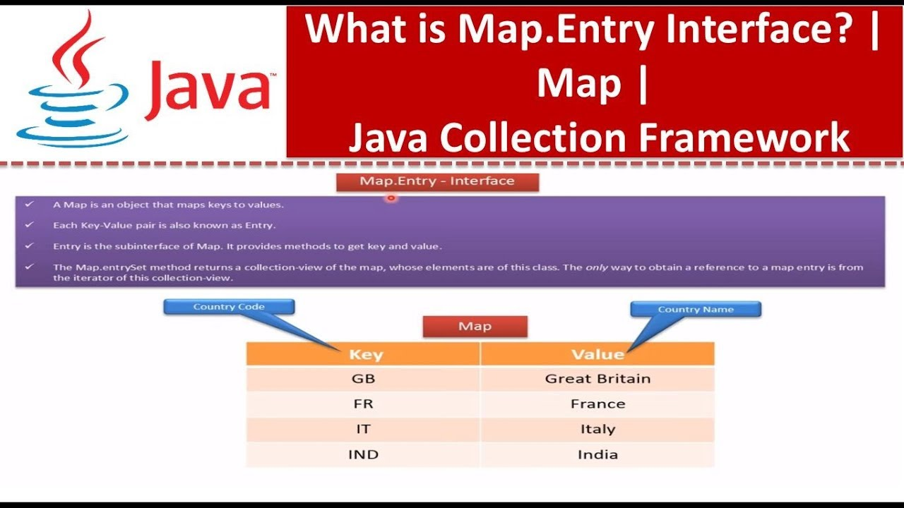 Java : Collection Framework : Map [Map.Entry Interface]   YouTube