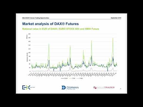 Mini-Dax Trading Strategies with Dan Gramza