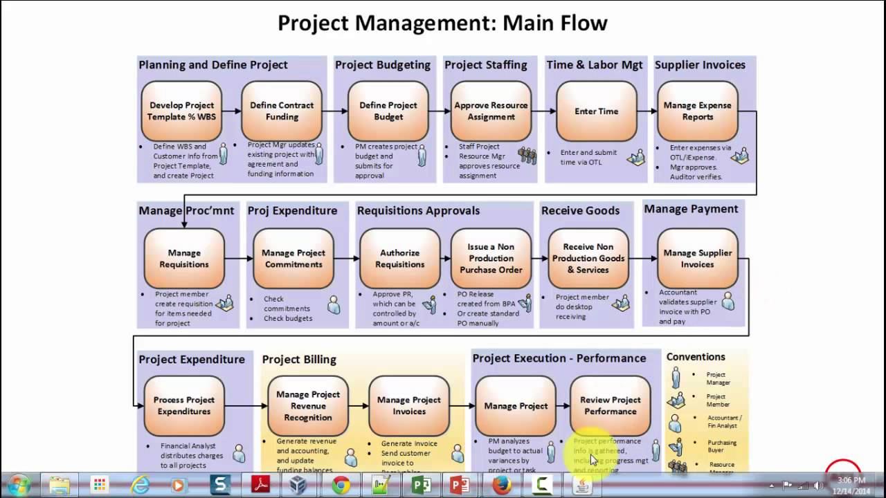 entreprise project management
