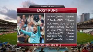 Top Runs Scorers Worldcup 2019 Stats