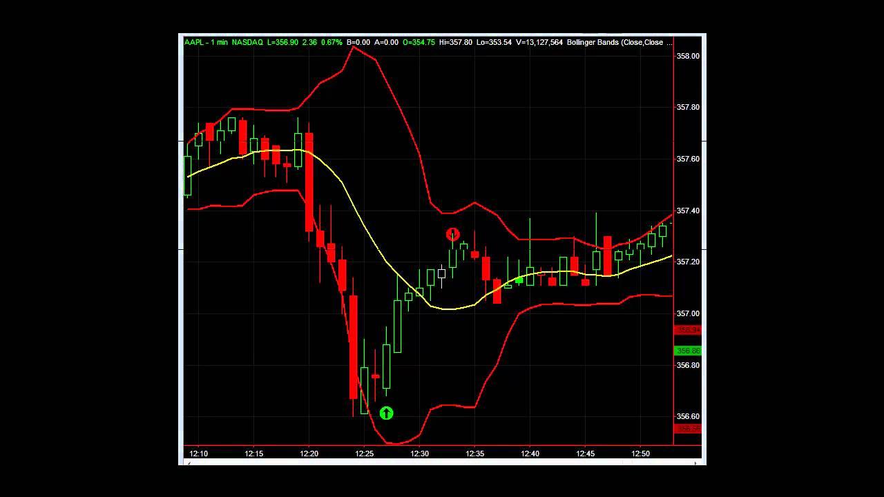 Swing trading using options