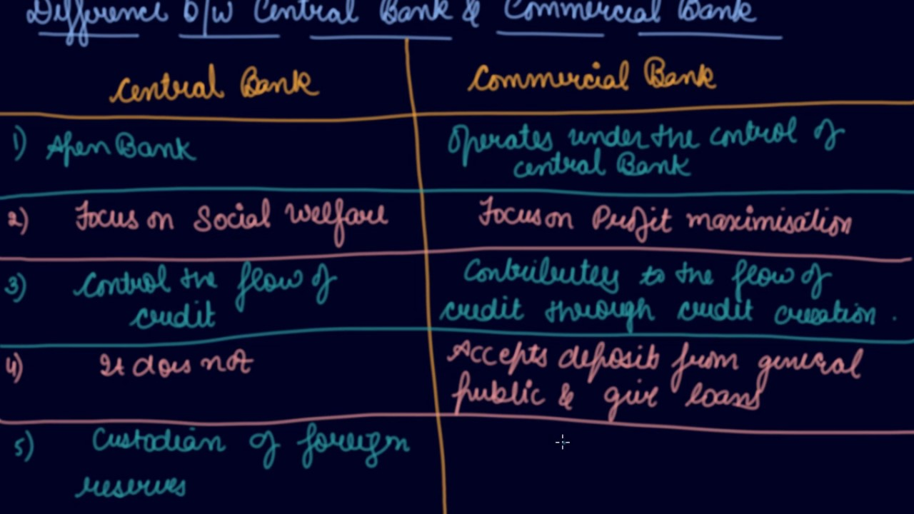 Difference between Central & Commercial Bank | Class 12 Macroeconomic Money  and Banking