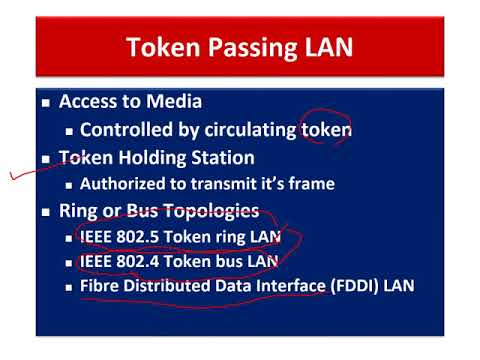 Token Passing LAN - Ring Latency, Reinsertion Strategies, Priority Management Etc