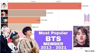Worldwide - Most Popular BTS MEMBER since debut 2013 - 2021