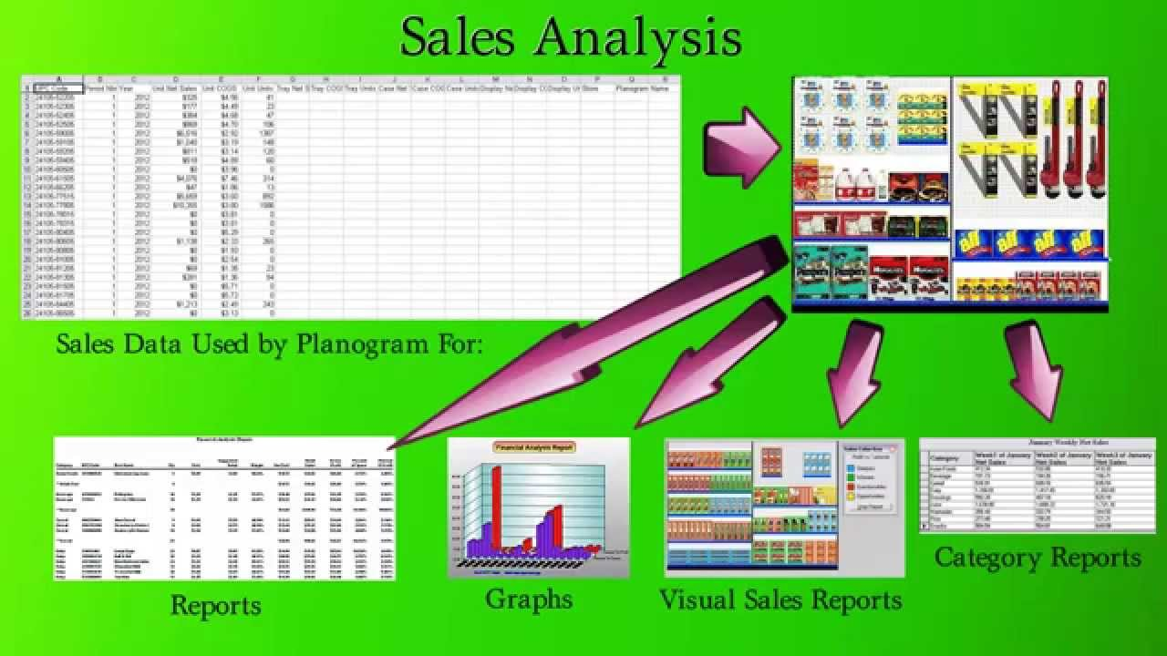 sales analysis in shelf logics planogram software youtube
