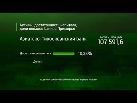 Forbes составил рейтинг надежности российских банков