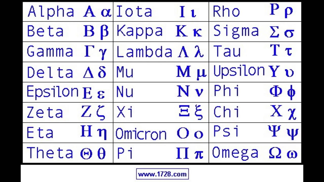 Greek Is Heartless Greek Alphabet