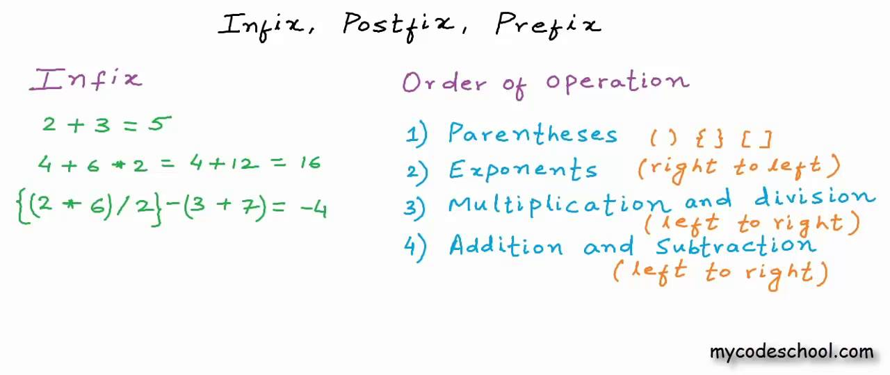 Postfix To Infix Conversion C Program
