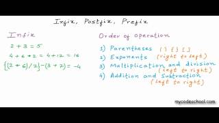 Infix, Prefix and Postfix