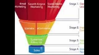 Design Your Sales Funnel Process For Profit