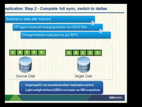 VMworld 2012: Session BCO1436: NEW vSphere Replication Enhancements