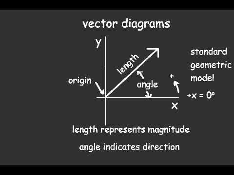 Vector diagrams youtube ccuart Choice Image