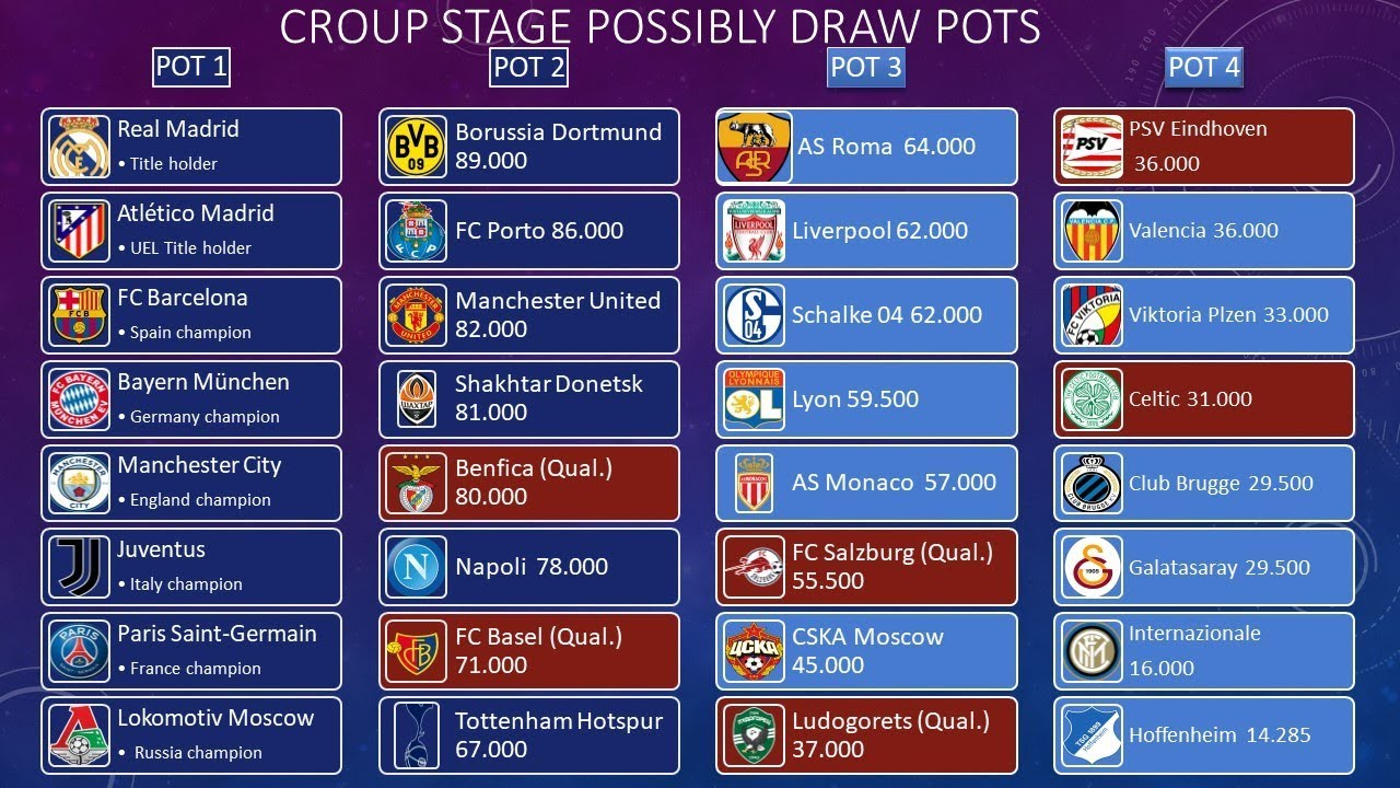UEFA Champions League 2018/2019 Group stage draw pots - YouTube