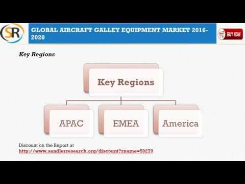 Aircraft Galley Equipment Market Global Research And Analysis 2020