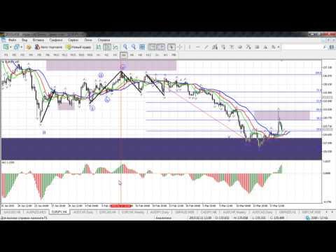 Краткосрочный волновой анализ валютных пар и золота 19.03.2015
