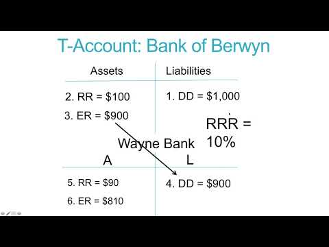 T Accounts & Money Creation Video Lecture