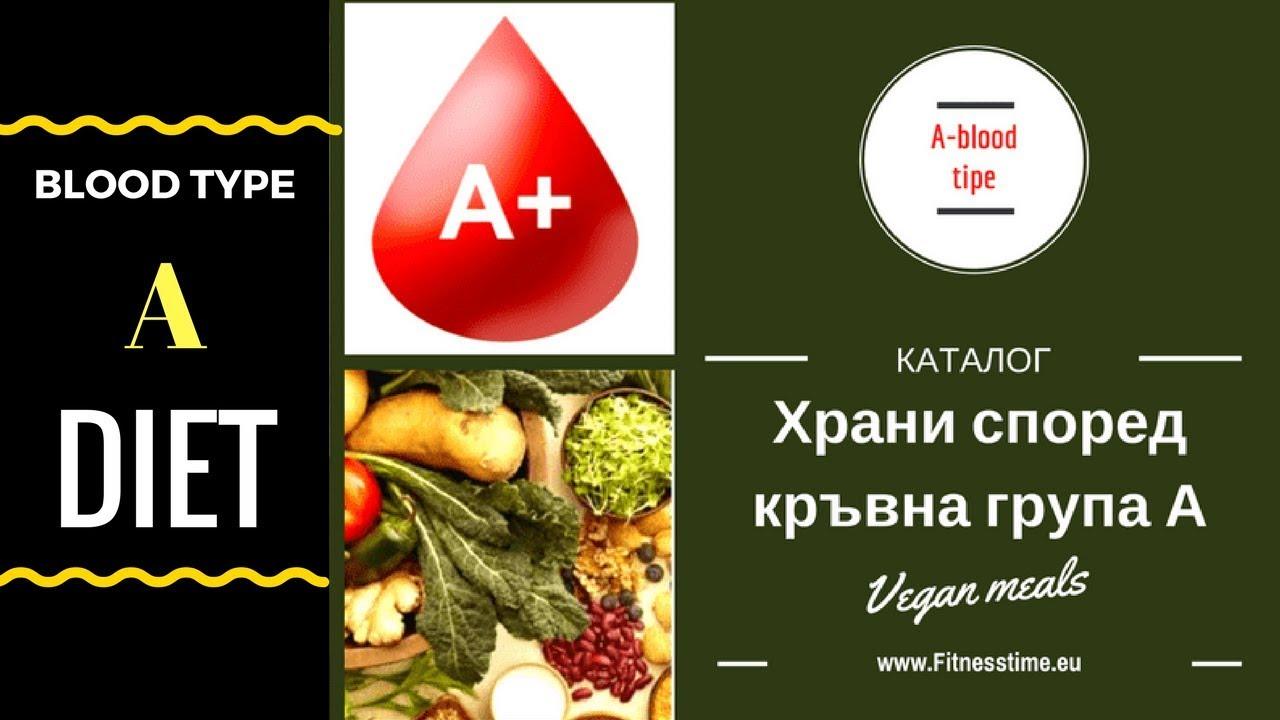 Хранене според кръвна група а youtube.